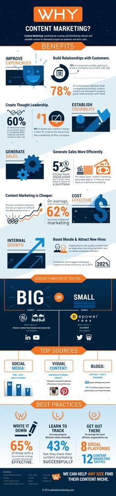 Why Content Marketing #infographic #ContentMarketing #Marketing