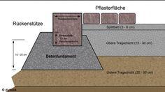 Randstein - Grundlagen