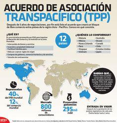 Conoce en qué consiste el Acuerdo de Asociación Transpacífico (TPP). #Infographic
