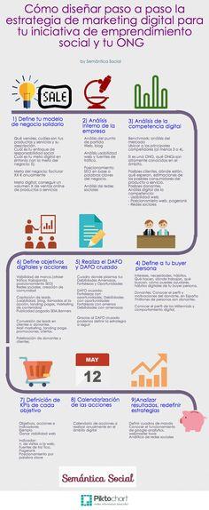 Infografía para que aprendas a diseñar tu plan de marketing de digital enfocado en el emprendimiento social y tu ONG