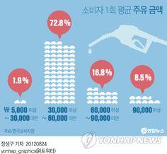 소비자 1회 평균 주유 금액