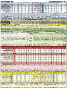 Across A Deadly Field Summary Rules & Reference Charts for American Civil War (ACW) wargames. Summary, Weapons, Charts, Alcoholic Drinks, Weapons Guns, Guns, Graphics, Abstract, Weapon