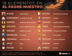 Biblioteca de Catholic-Link - Infografía: 18 elementos en el Padre Nuestro