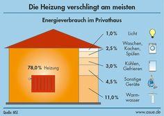 Wer sich vor Augen hält, für welchen Bereich wie viel Energie verbraucht wird, kann sich Einspar-Potenziale besser vorstellen. Sparen bei de..., Original: asue.de