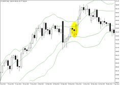 Double Bollinger Bands Strategy To Trade Forex