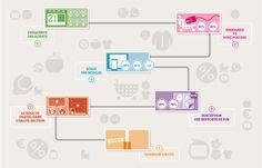2e édition du baromètre Ifop-Bonial de la consommation connectée. un clic sur l'image permet d'accéder à l'infographie ani...