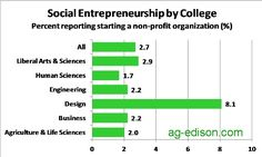 Social Entrepreneurship Rate by College
