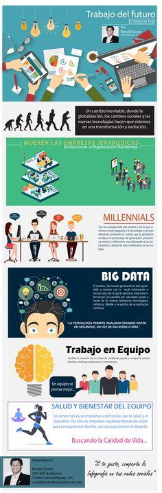 """#Infografía """"¿Trabajo del Futuro o el de Hoy? #rrhh #empresas #empleo https://ronaldduranv.wordpress.com/2016/05/05/el-trabajo-del-futuro-o-el-de-hoy/ … pic.twitter.com/XCJXoUoWZu"""