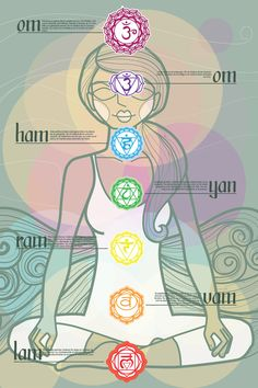 Chakras Map by The Pick of the Crab , via Behance