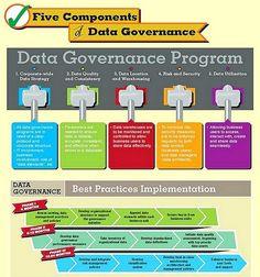 5 Components of #Data Governance [Infographic] #GrowthHacking #DigitalMarketing #BigData  #Startup #Entrepreneur #SEO #SMM #IoT #SaaS