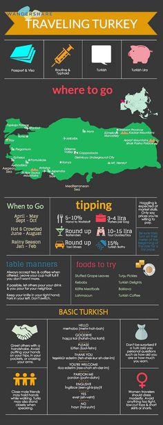 Turkey Travel Cheat Sheet.  www.SimpleTravelDeals.com