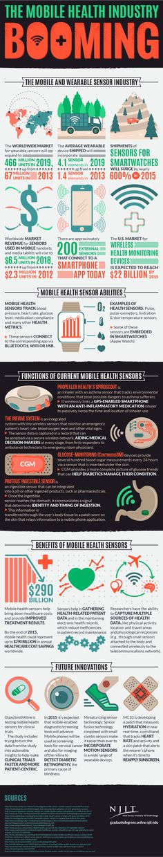 Mobile Health Industry is Booming Infographic