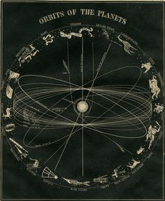 orbits of the planets a 163 year old antique wood block engraving