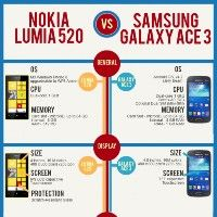 Samsung Galaxy Ace 3 vs. Nokia Lumia 520 (Infographic)