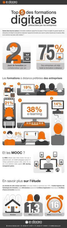 Les formations digitales plébiscitées par les entreprises | Agence web 1min30, Inbound marketing et communication digitale 360°