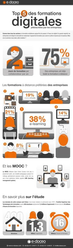 Les formations digitales plébiscitées par les entreprises   Agence web 1min30, Inbound marketing et communication digitale 360°