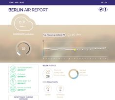 Beyond the standard abstract graphs, they translate current pollution data into…
