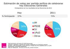 Distribución de los votos en unas Elecciones Generales de celebrarse hoy. (Julio 2013)