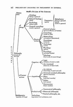 Kierkegaard's father retired from business to study; he was very interested in Wolff. previous pin: Wolff's Division of the Sciences Division, Philosophy Theories, General Physics, Soren Kierkegaard, Wolf, Visual Aids, Meteorology, Psychology, Knowledge