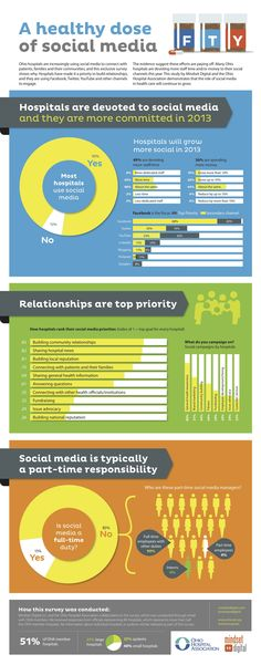 A healthy dose Social Media #infographic