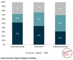 Businesses are more likely to outsource display than PPC or social