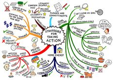Strategies for taking action - change #mindmap Stress, let´s break up! I have a plan to reach my dreams!