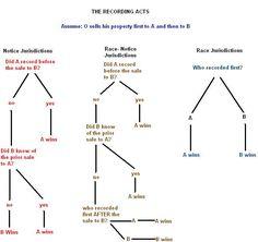 Notice and Race-Notice Jurisdictions