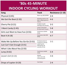 If you can get over potentially uncomfortable seats and sometimes obnoxious instructors, indoor cycling can be a great – and fun – cardio option. Almost a year ago now, I became a cycli…
