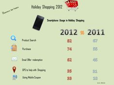 Smartphone Usage Trends in Holiday Shopping(Infographic)