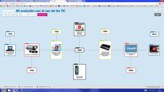 Popplet es una herramienta web que nos permite organizar ideas, bien en forma de línea de tiempo o de mapa conceptual. Permite crear dibujos a mano alzada y la inclusión de elementos multimedia. El esquema o popplet puede compartirse con otras personas y publicarse en internet.