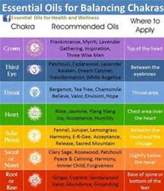 what essential oil blend by young living is best for the sacral chakra - Bing images