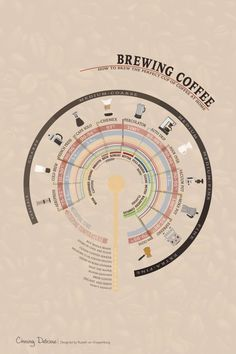 Brewing Coffee - How to Brew the Perfect Cup of Coffee at Home. A Kitchen 101 article at chasingdelicious.com