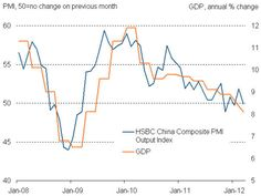 China GDP charted against HSBC PMI.(April 13th 2012)