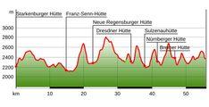 Etappen des Stubaier Höhenwegs