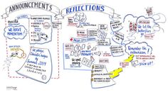 Graphic Recording at the Open Badges Summit | SRL 1