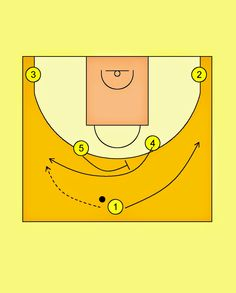 Pick'n'Roll. Resources for basketball coaches.: Fenerbahce Ulker Istanbul Horns Offense