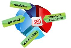 Want to convey the world about your services and products by optimizing your websites? A good SEO professional service can only confirm your webpage a decent position in the search engine rankings. Unique keyword is of utmost importance to achieve good visibility of websites...........