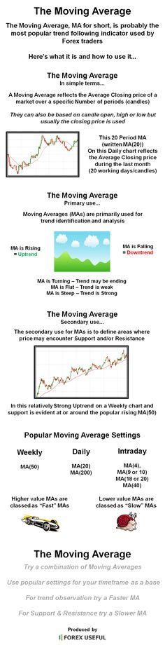 The Moving Average, MA for short, is probably the most popular trend following indicator used by Forex traders, here's what it is and how to use it...
