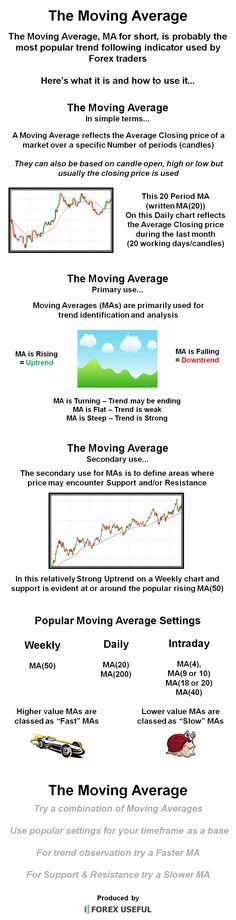Forex moving averages explained