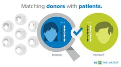 Matching donors with patients www.bethematch.org