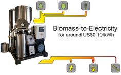 Biomass to Electricity - Clean Energy 1: The Gasifier Experimenters Kit  Ever wonder if you could turn you compost (or biomass) into energy? With this open source gasifier kit from All Power Labs, you can. This kit, available at multiple levels of energy output, can help you to lower your carbon footprint, while lessening your waste output. As an Open Hardware company, APL offer their kit for sale, but give the plans to make it yourself for free!