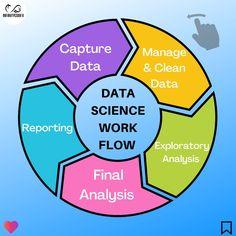 What is Data Science?  By : www.infinitycodex.in  #python3 #pythons #pythonprogramming #machinelearningmaster #machinelearningwithpython #datavisualization #dataanalyst #datasciencejobs #datascience #deeplearning #artificalneuralnetworks #Artificialintelligence #AI #data #scientist #science #knowledgeispower #knowledge #skills #talent What Is Data Science, Python Programming, Deep Learning, Knowledge Is Power, Data Analytics, Artificial Intelligence, Data Visualization, Machine Learning
