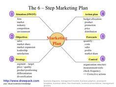 6 step marketing plan business diagram by http://www.drawpack.com, via Slideshare