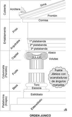 Arte para niños: ¿Cuales son las partes de una columna jónica?