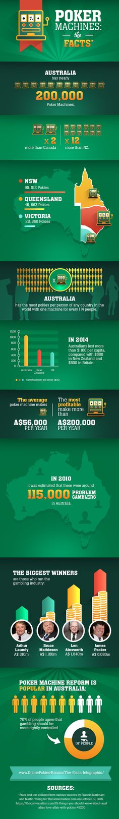 The hard facts about Poker Machines in Australia and the effect they have on…