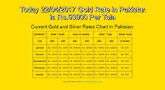 #22-Apr-17, #English, #Goldrate, #Goldratepakistan, #Grp Today 22/04/2017 Gold Rate in Pakistan is Rs.50900 Per Tola