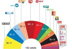 De PVDA groeit. Dat blijkt ook uit de nieuwe peiling van VTM. De PVDA zou twee zetels halen in Vlaanderen en tien over het hele land.