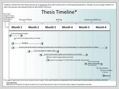 ra.rx.uga.edu program_info reg_affairs_masters masters_students_info thesis Thesis%20Timeline.jpg