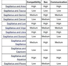 compatibility btwn caps and other signs in relationships.thank goodness there are other charts from the stars. Uprising and Moon signs could change this drastically. Aries And Sagittarius Compatibility, Zodiac Signs Compatibility Chart, Horoscope Signs Sagittarius, Zodiac Signs Chart, Numerology Compatibility, Aquarius And Libra, Astrology Zodiac, Sagittarius Daily, Numerology Chart