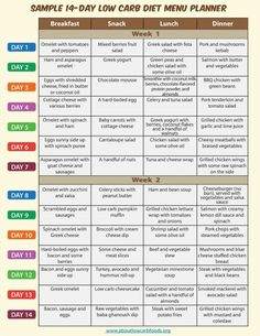 This is a sample low carb diet menu consisting of appetizing and nutritious low carb recipes, including meals for breakfast, lunch, dinner and snacks.
